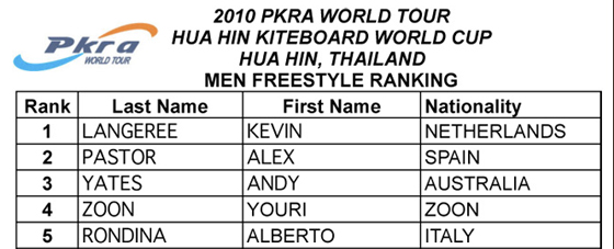 PKRA Hua Hin Kiteboarding World Cup 2010 - Men Freestyle Final Results