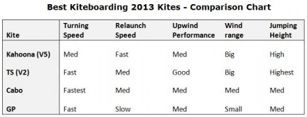 Best-Kiteboarding-Kites-2013-Kite-Comparison1-440x168